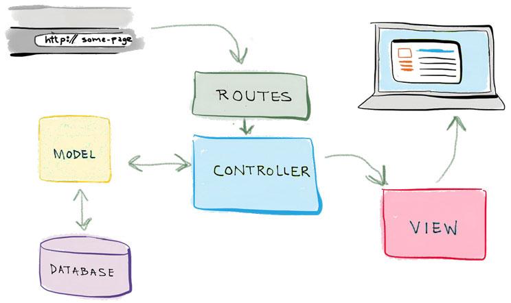 MVC Nedir? Basit ve Net Şekilde MVC Yapısı Anlatım